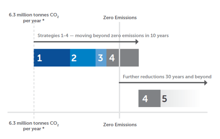 Overview of pathway to zero emissions cement